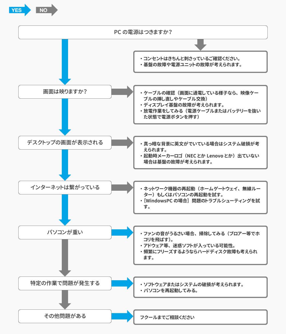PCトラブルはフクールにお任せください。富山市 パソコン 不具合。