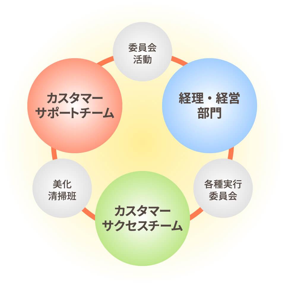 株式会社フクール組織図