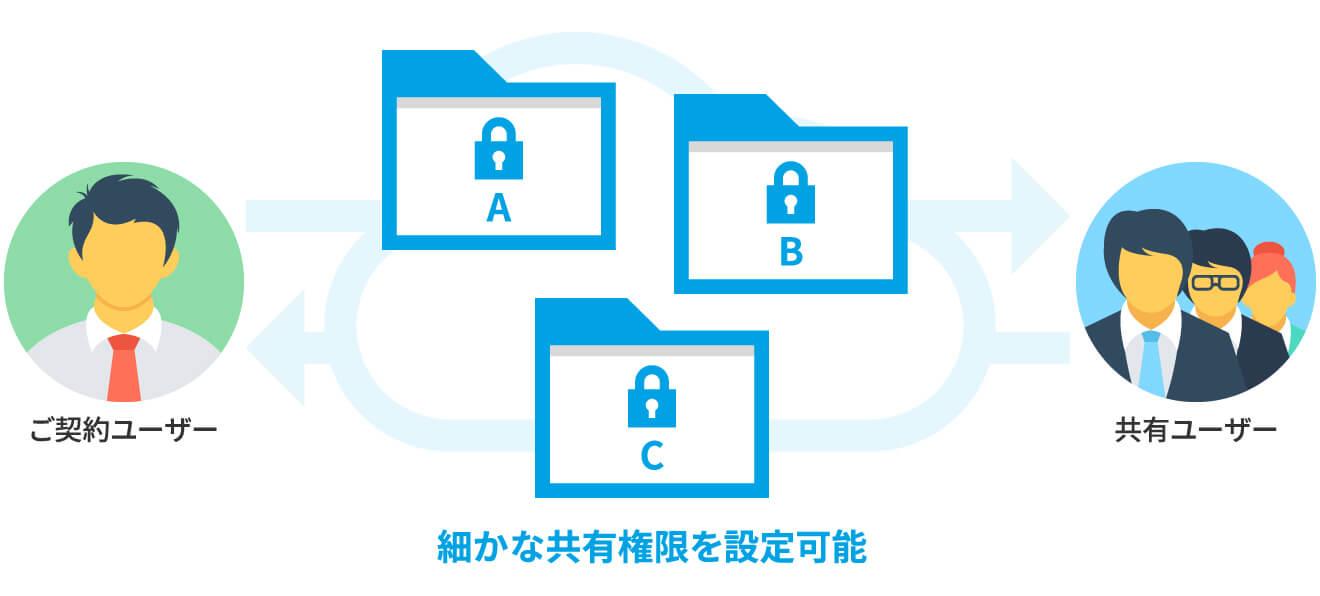 セキュリティ対策が施されたファイル共有
